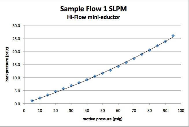 High-Flow Mini-Eductor Performance Graph