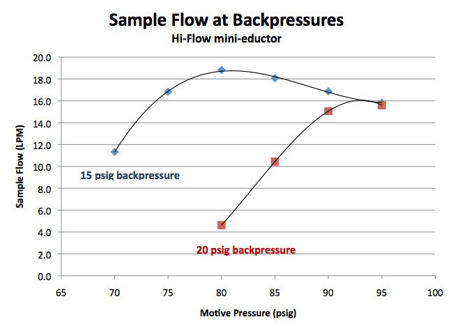 Figure 2: These curves illustrate the sample flow delivered at various motive pressures for an eductor having an exhaust backpressure of 15 psig (blue) and 20 psig (red).