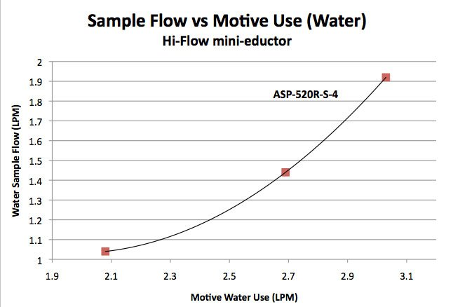 Figure 3: Water flow vs water pressure for the Hi-Flow mini-eductor (ASP-520R-S-4)