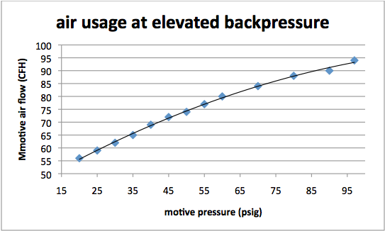 Air Usage at Elevated Backpressure