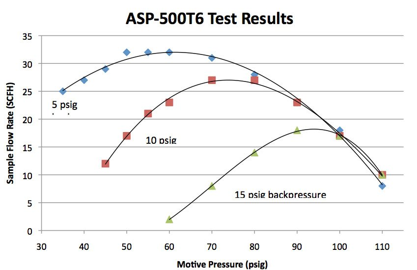 ASP-500T6 Test Results