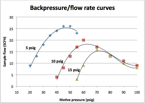 Backpresure/flow rate