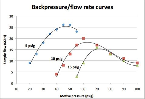 Backpressure flow/rate curves