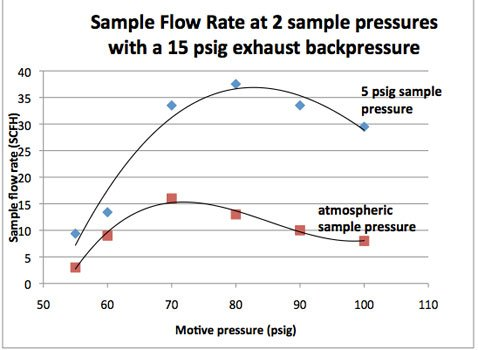 Sample flow rate at 2 sample pressures