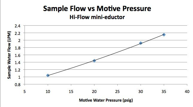 Figure 4: Sample flow vs water use for the Hi-Flow mini-eductor (ASP-520R-S-4)