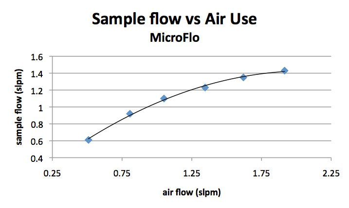 Sample flow vs Air Use for MicroFlo