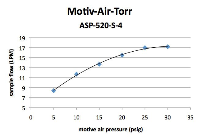 Motiv-Air-Torr Sample Flow