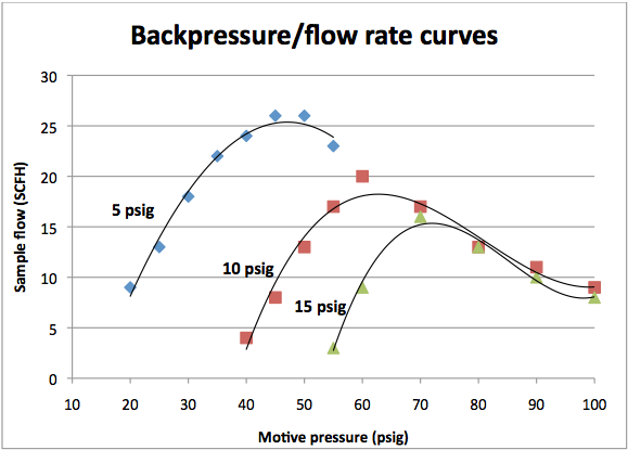 Backpress/flow rate charts