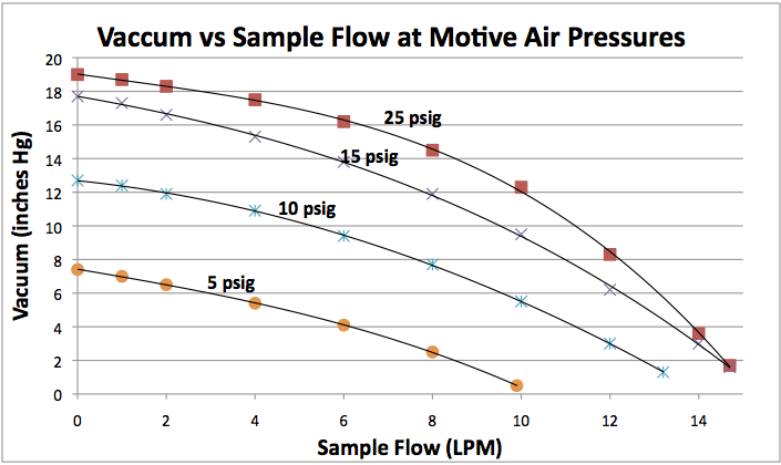 Vacuum vs Sample Flow