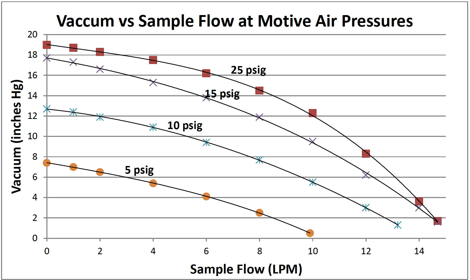 Vacuum vs. Sample Flow at Motive Air Pressures