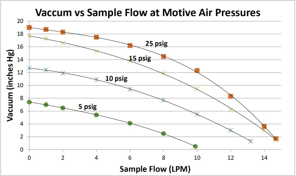 Sample flow at various motive pressures